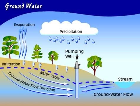 آب شناسی